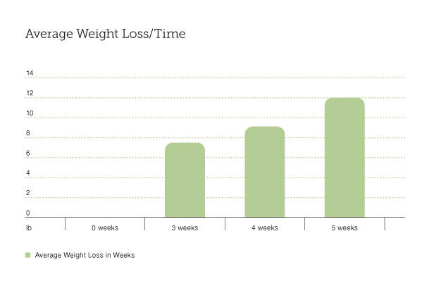 Average Weight Loss/Time