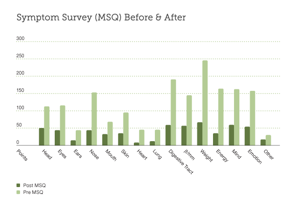 Symptom Survey (MSQ) Before & After